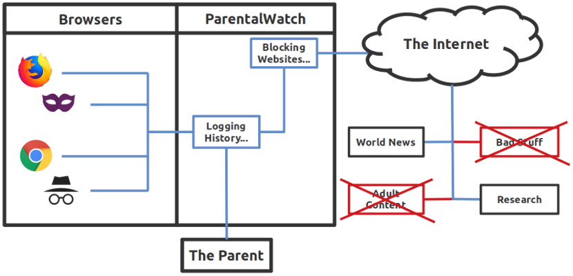 Diagram of a computer connecting to the Internet using ParentalWatch